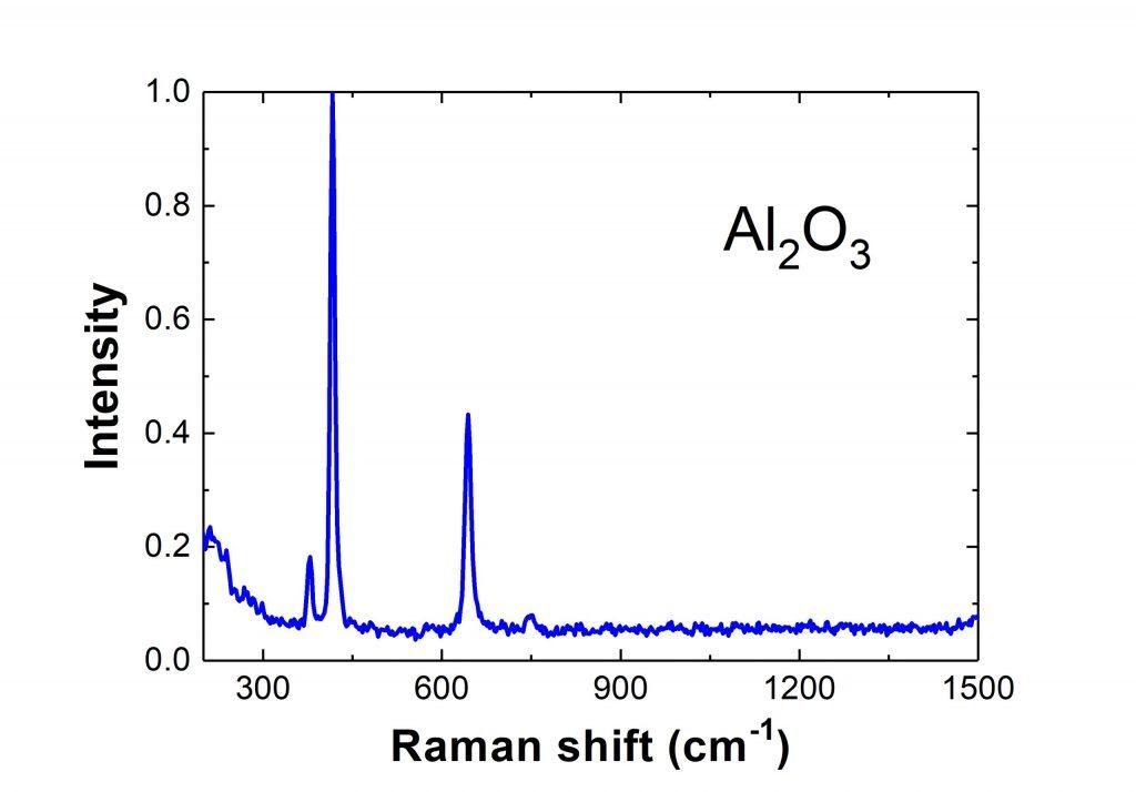 Detailed graph of Al2O3 raman response
